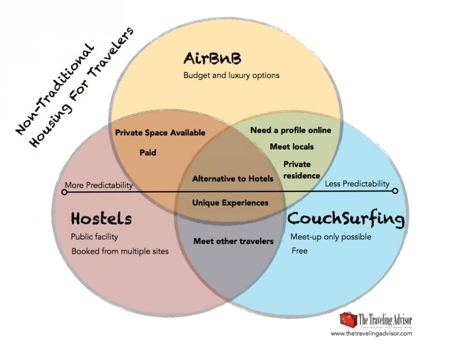 couchsurfingvendiagram